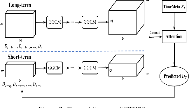 Figure 3 for STG2Seq: Spatial-temporal Graph to Sequence Model for Multi-step Passenger Demand Forecasting
