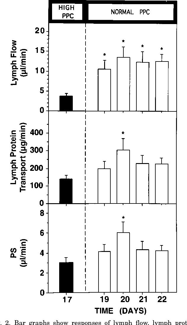 Figure 2 From Chronic Lymph Flow Responses To Hyperproteinemia