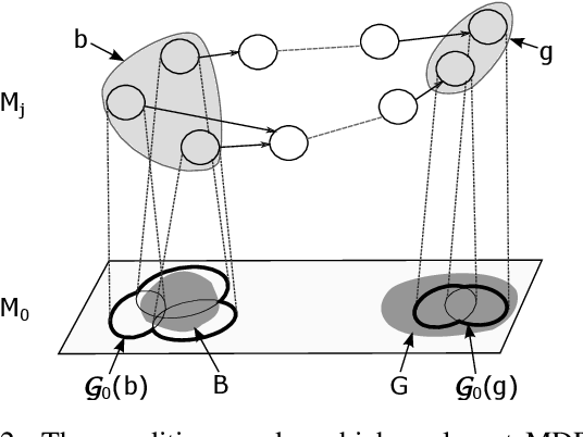 Figure 3 for Constructing Abstraction Hierarchies Using a Skill-Symbol Loop