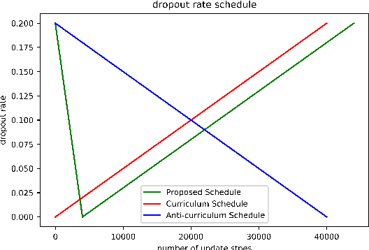 Figure 3 for Scheduled DropHead: A Regularization Method for Transformer Models