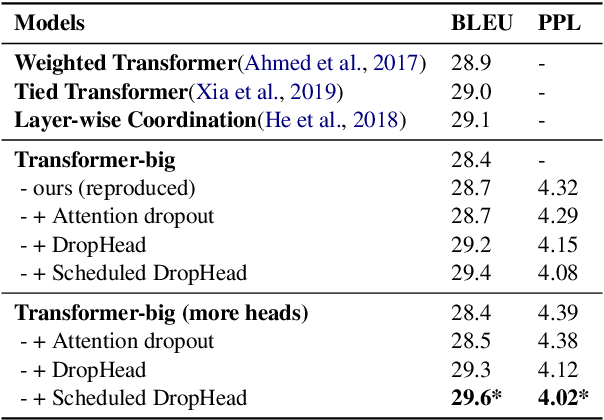 Figure 2 for Scheduled DropHead: A Regularization Method for Transformer Models