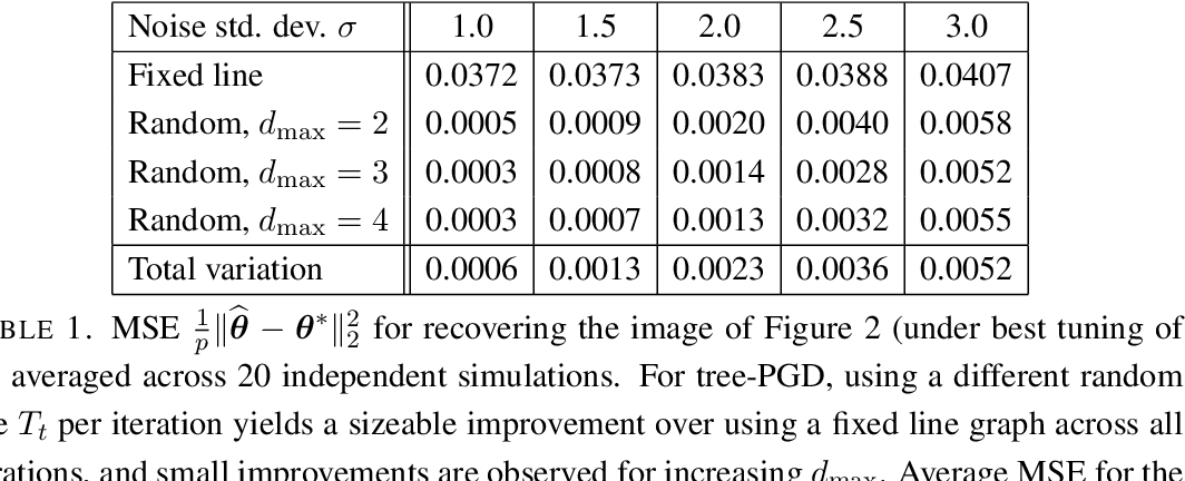 Figure 2 for Tree-Projected Gradient Descent for Estimating Gradient-Sparse Parameters on Graphs