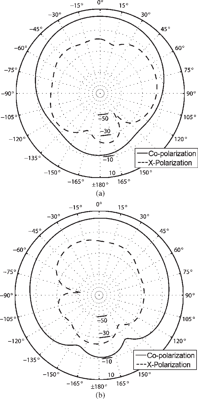 Figure 12 From Substrate Integrated Waveguides Siws In A Flexible Printed Circuit Pcb Board Flex Print Fig Simulated Radiation Pattern Of Siw Based Antenna The