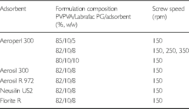 Table II from Multifractal Characterization of