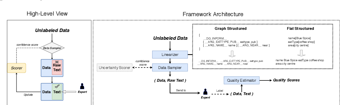 Figure 1 for DART: A Lightweight Quality-Suggestive Data-to-Text Annotation Tool