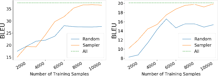 Figure 4 for DART: A Lightweight Quality-Suggestive Data-to-Text Annotation Tool