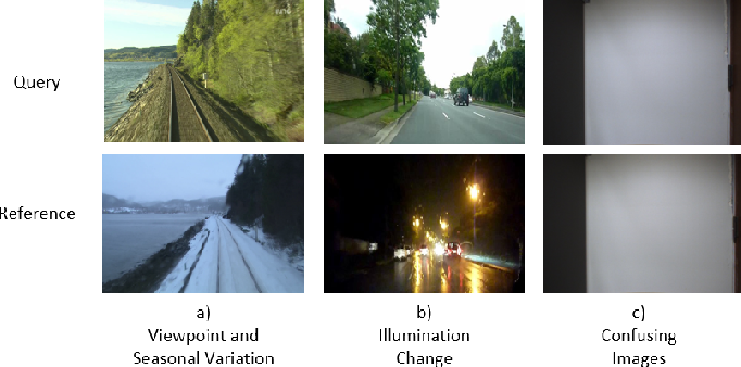 Figure 1 for ConvSequential-SLAM: A Sequence-based, Training-less Visual Place Recognition Technique for Changing Environments