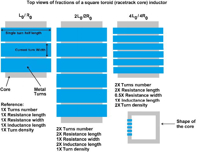 Design Optimization of Integrated Magnetic Core Inductors - Semantic ...