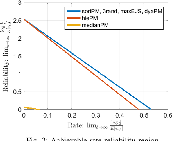 Figure 2 for Low Complexity Sequential Search with Measurement Dependent Noise