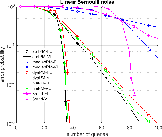 Figure 3 for Low Complexity Sequential Search with Measurement Dependent Noise