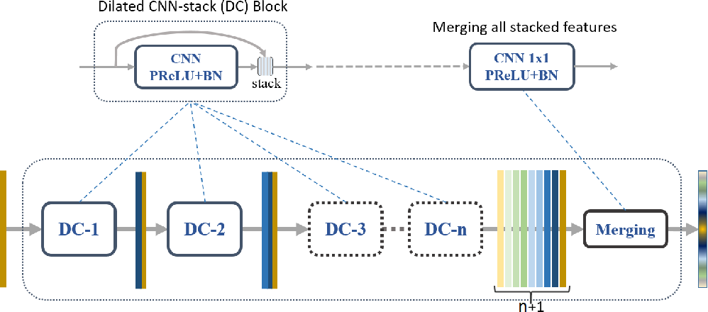 Figure 2 for Dense Dilated Convolutions Merging Network for Land Cover Classification
