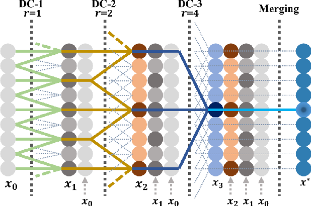 Figure 3 for Dense Dilated Convolutions Merging Network for Land Cover Classification