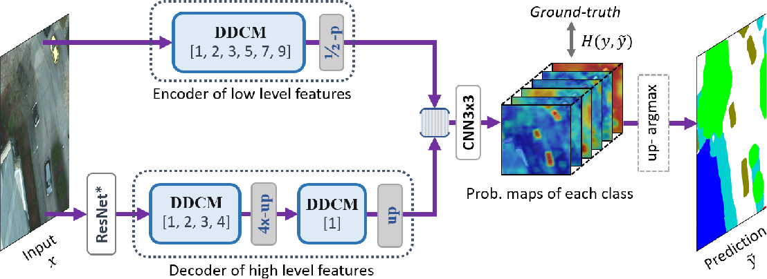 Figure 4 for Dense Dilated Convolutions Merging Network for Land Cover Classification