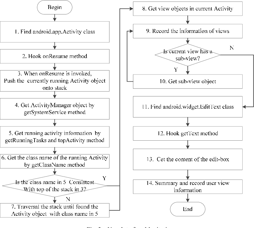 Android App Malicious Behavior Detection Based on User Intention