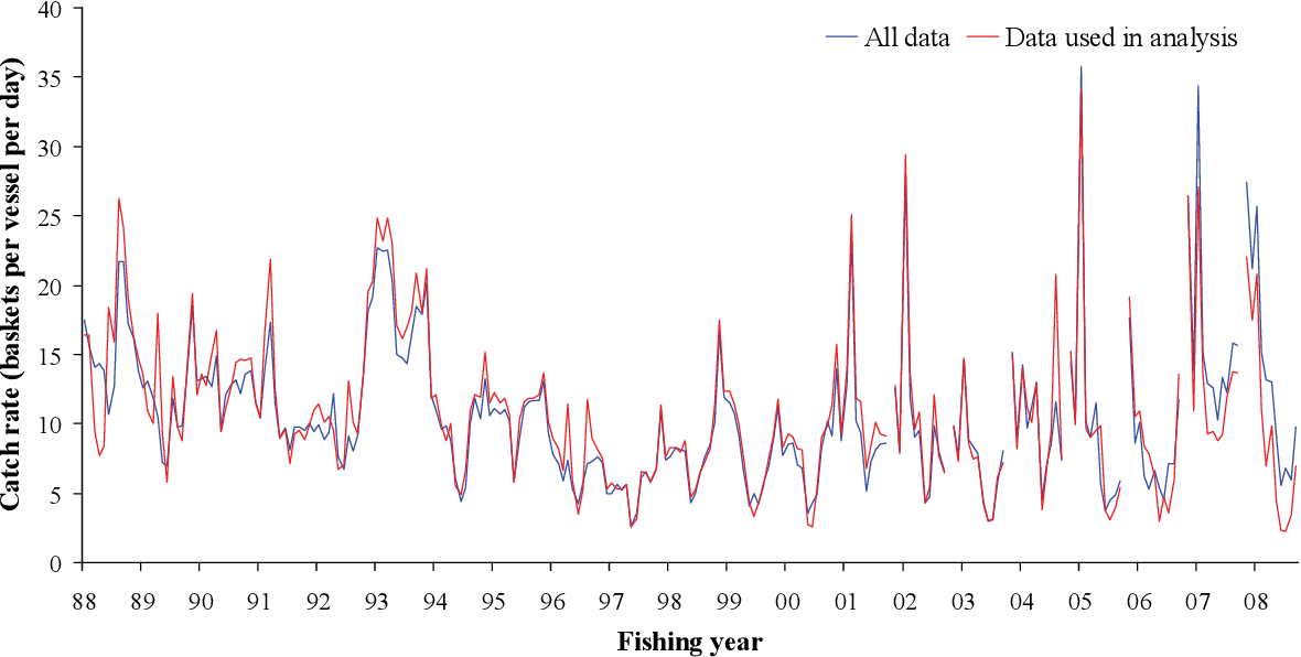 Figure 17-14: Observed monthly scallop catch rates south of 22°S based on all daily logbook data compared to those data used to standardise catch rates in Section 8.3.4 on page 42. The x-axis tick marks represent January of each year.