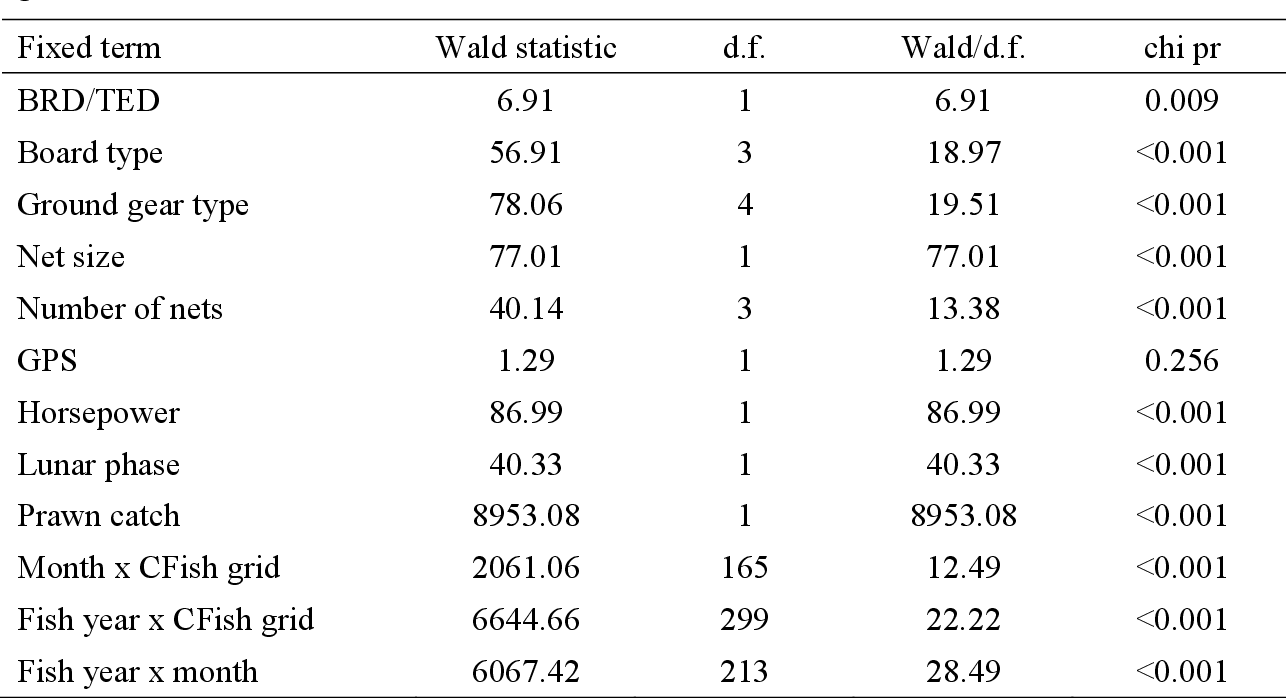 Table 17-1: Wald tests for fixed effects for the REML analysis after dropping individual terms from the ful . See O'Neill and Lei d methods used to generate the data in