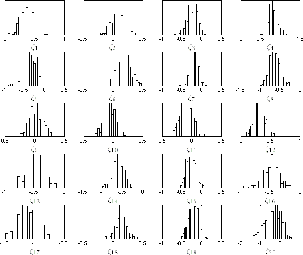 Figure 17-16: Posterior distributions for the 20 annual recruitment anomalies, representing anomalies in 1998 through 2008.