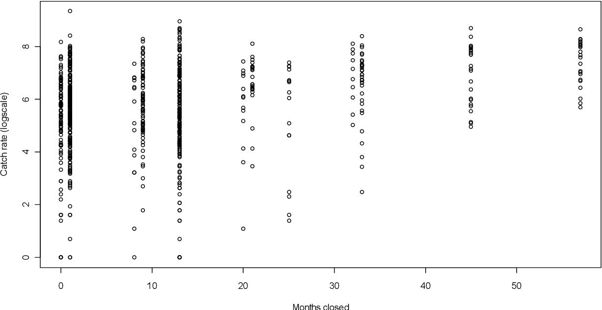 Figure 17-22: LTMP Recruitment Survey catch rates as a function of closure duration.