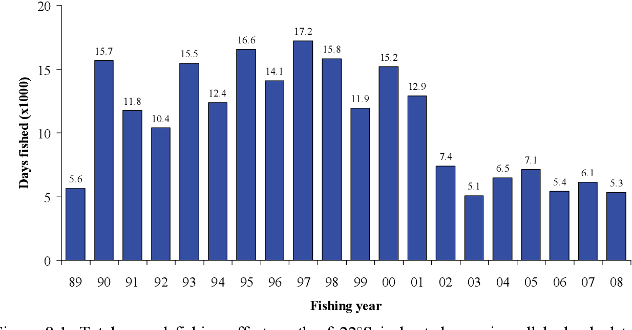Figure 8-1: Total annual fishing effort south of 22°S in boat days using all logbook data, rounded to the nearest hundred days.