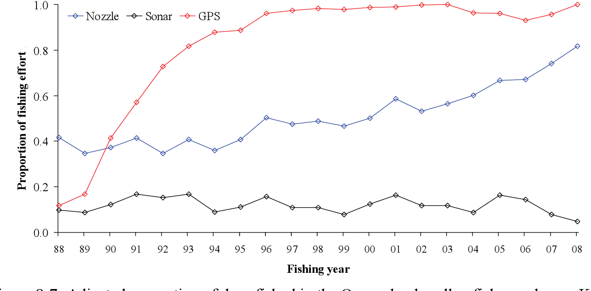 Figure 8-7: Adjusted proportion of days fished in the Queensland scallop fishery where a Kort Nozzle, Sonar and GPS were used.