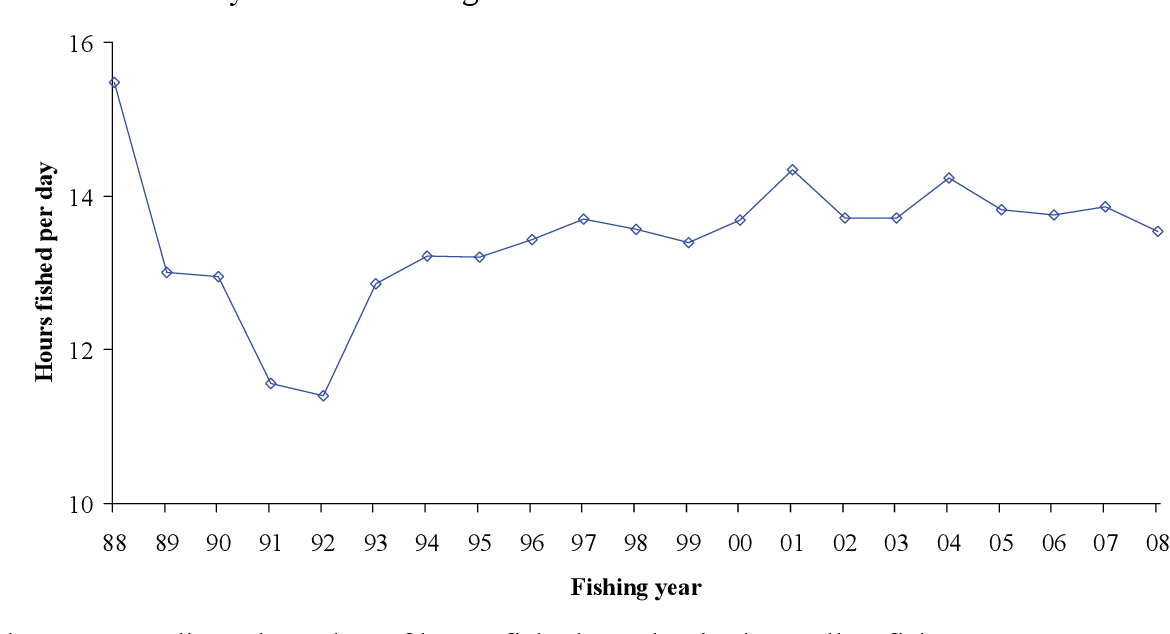 Figure 8-8: Adjusted number of hours fished per day in the scallop fishery.