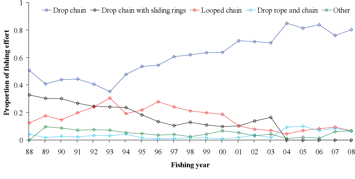 Figure 8-11: Ground chain arrangement employed by fishers in the scallop fishery as a proportion of annual fishing effort (in boat days).