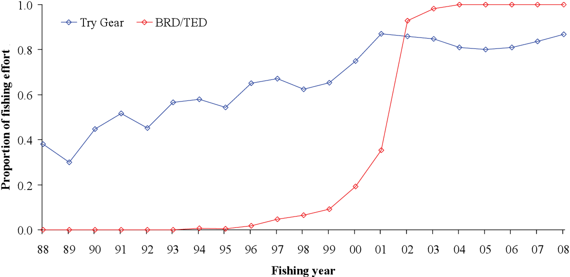 Figure 8-13: Adjusted proportion of days fished in the Queensland scallop fishery where trygear and TEDs/BRDs were used. TEDs were progressively introduced after 2000 and were made mandatory in 2001.