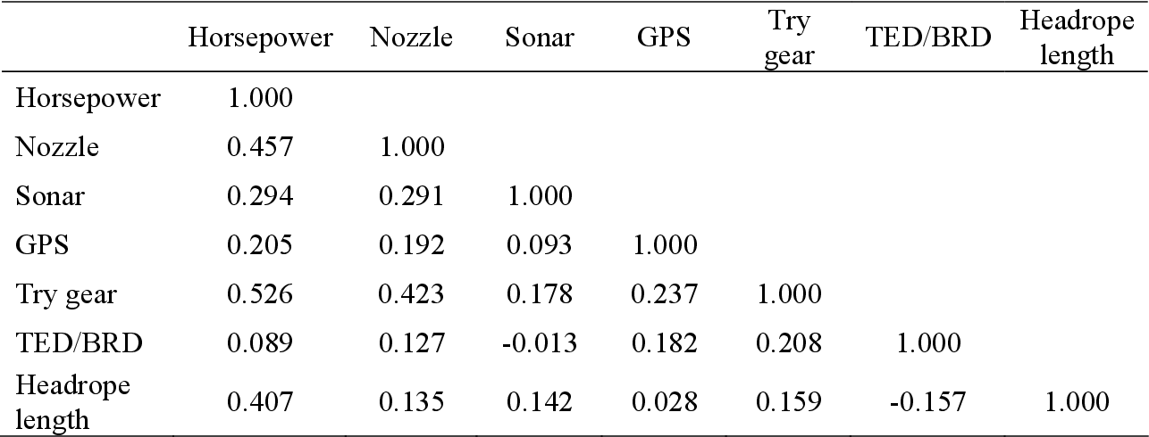 Table 8-1: Linear correlations between select scallop vessel and gear characteristics.