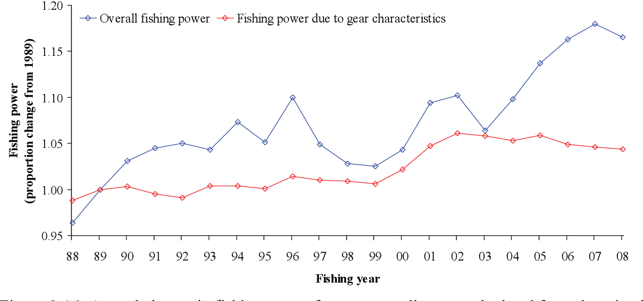 Figure 8-16: Annual change in fishing power for saucer scallops as calculated from the mixed linear model described by O'Neill and Leigh (2006). The proportion change is a comparison to fishing power in 1989. The blue line categorises changes in fishing power attributable to both vessel- and gear-related factors, while the red line categorises changes in fishing power attributable to gear-related factors only.