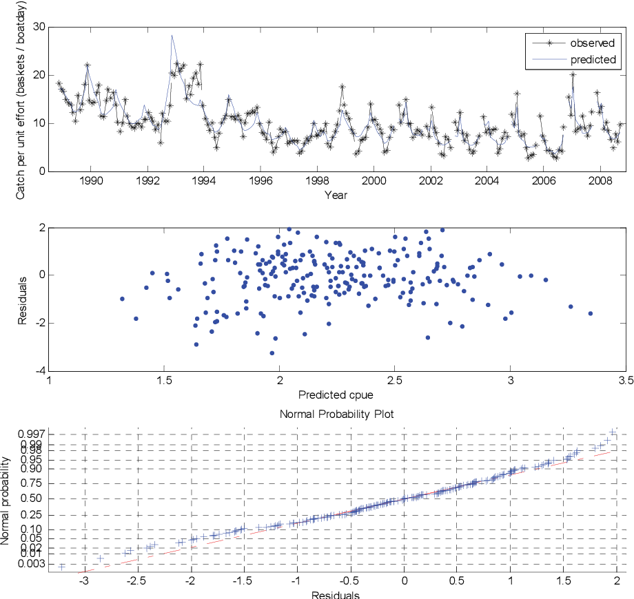 Figure 9-17: Goodness of fit plot and diagnostics for overall (all regions/metapopulations) CPUE.