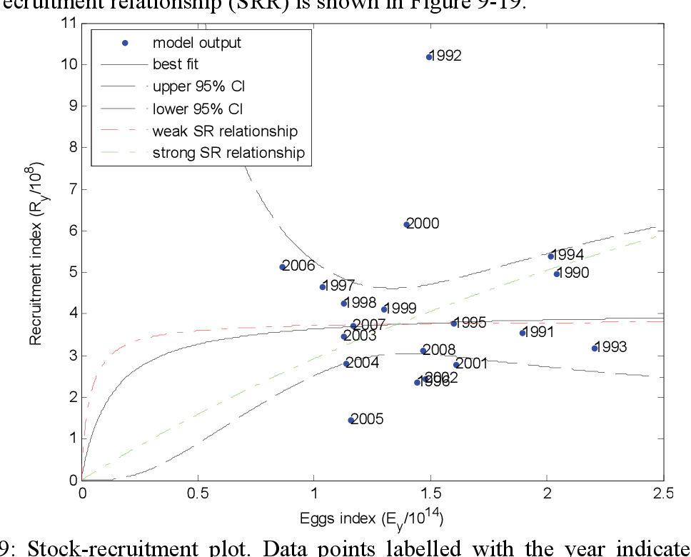 Figure 9-19: Stock-recruitment plot. Data points labelled with the year indicate estimated outputs from the model.