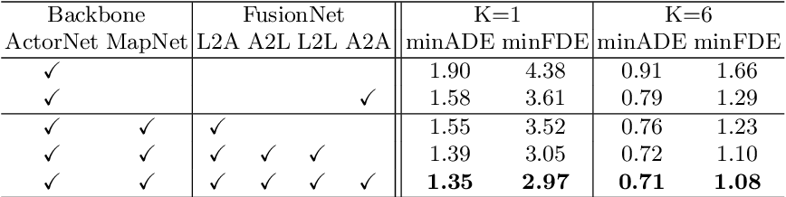 Figure 4 for Learning Lane Graph Representations for Motion Forecasting