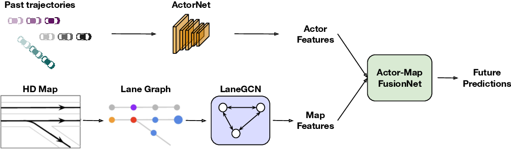 Figure 1 for Learning Lane Graph Representations for Motion Forecasting