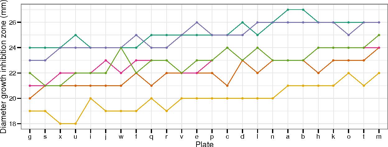 PDF] robustlmm : Robust Estimating Equations and Examples - Semantic