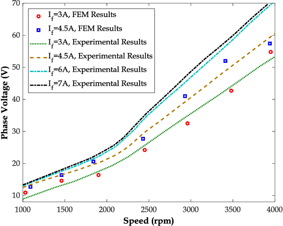 Numerical and Experimental Investigation of an Improved Flux