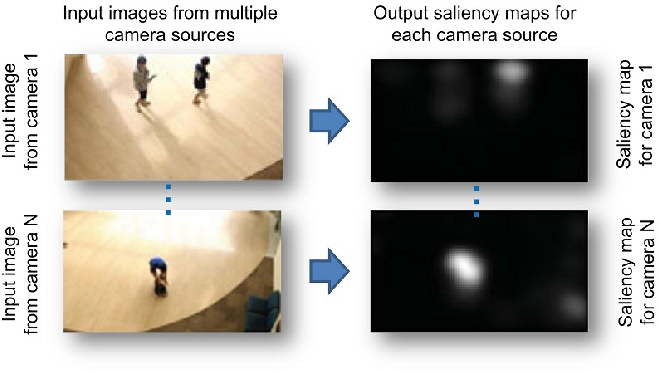 Figure 2 for A Review of Co-saliency Detection Technique: Fundamentals, Applications, and Challenges