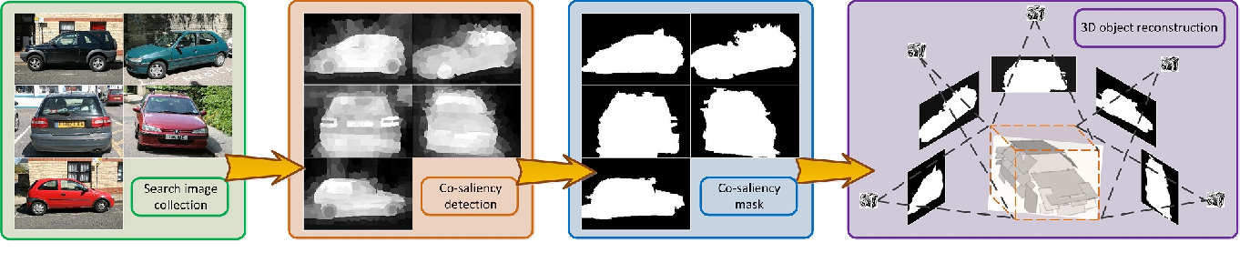 Figure 3 for A Review of Co-saliency Detection Technique: Fundamentals, Applications, and Challenges