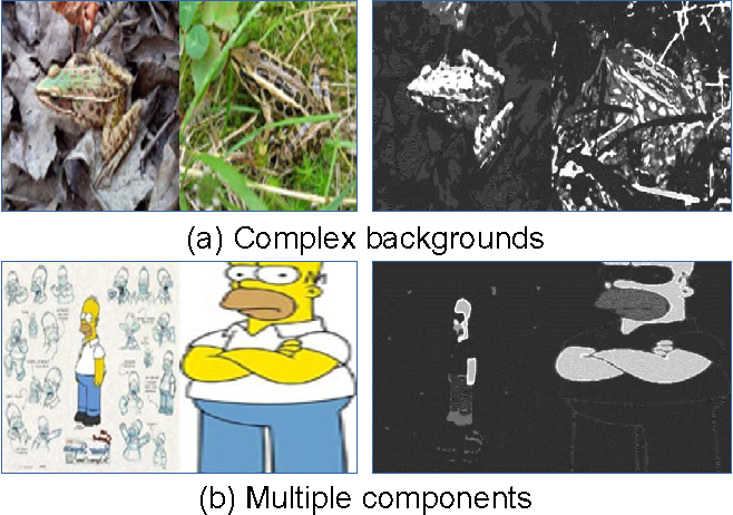 Figure 4 for A Review of Co-saliency Detection Technique: Fundamentals, Applications, and Challenges