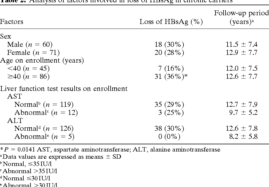Table 2. Analysis of factors involved in loss of HBsAg in chronic carriers