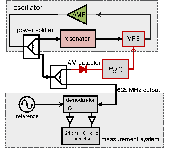 1 block diagram of quartz-mems resonator-based oscillator, feedforward  control