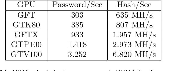 Table 14 from BitCracker: BitLocker meets GPUs - Semantic