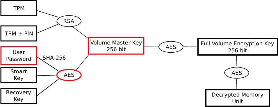 Figure 2 from BitCracker: BitLocker meets GPUs - Semantic