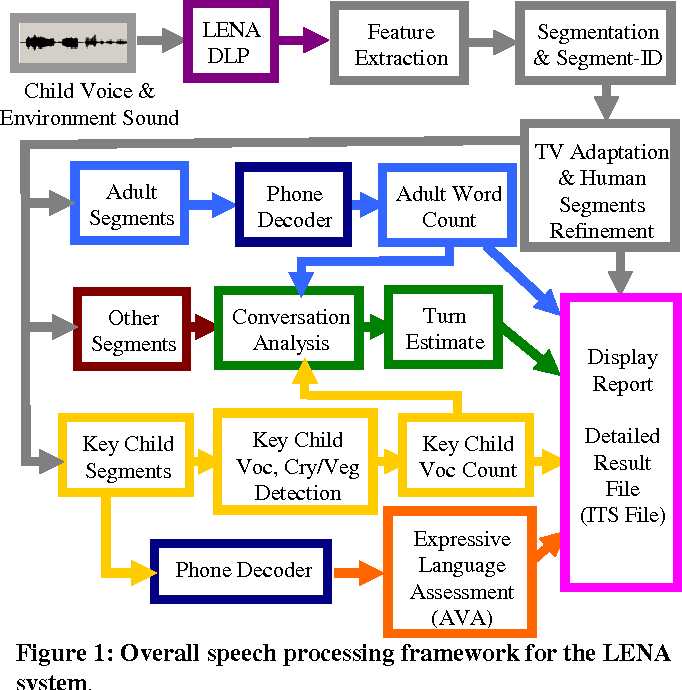 Signal processing for young child speech language development figure 1 ccuart Gallery