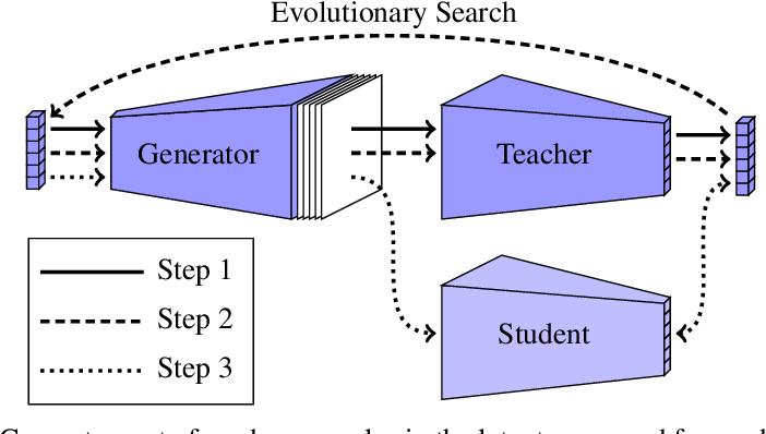 Figure 1 for Black-Box Ripper: Copying black-box models using generative evolutionary algorithms