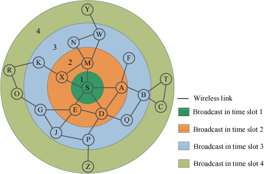 Fig. 5. The ripple broadcast transmission in RM-MAC.