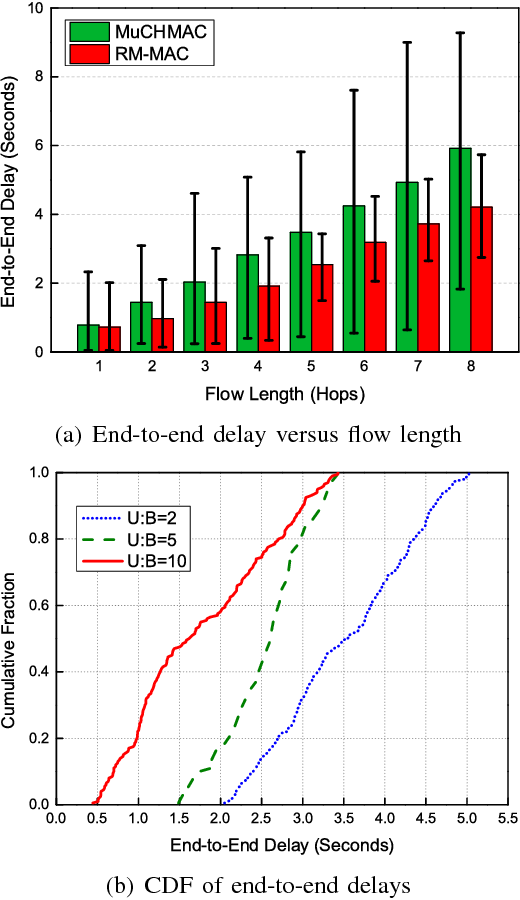 Fig. 6. Performance for time-driven traffic in linear network.