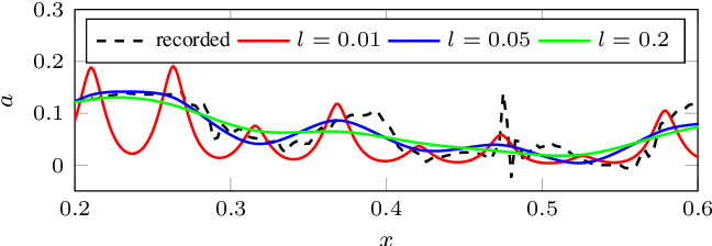 Figure 2 for Learning to Race through Coordinate Descent Bayesian Optimisation