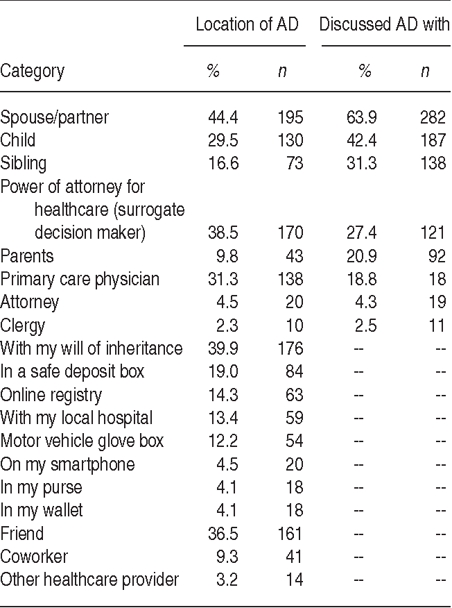 TABLE 2. Self-report of advanced care planning conversations and the location of AD documents