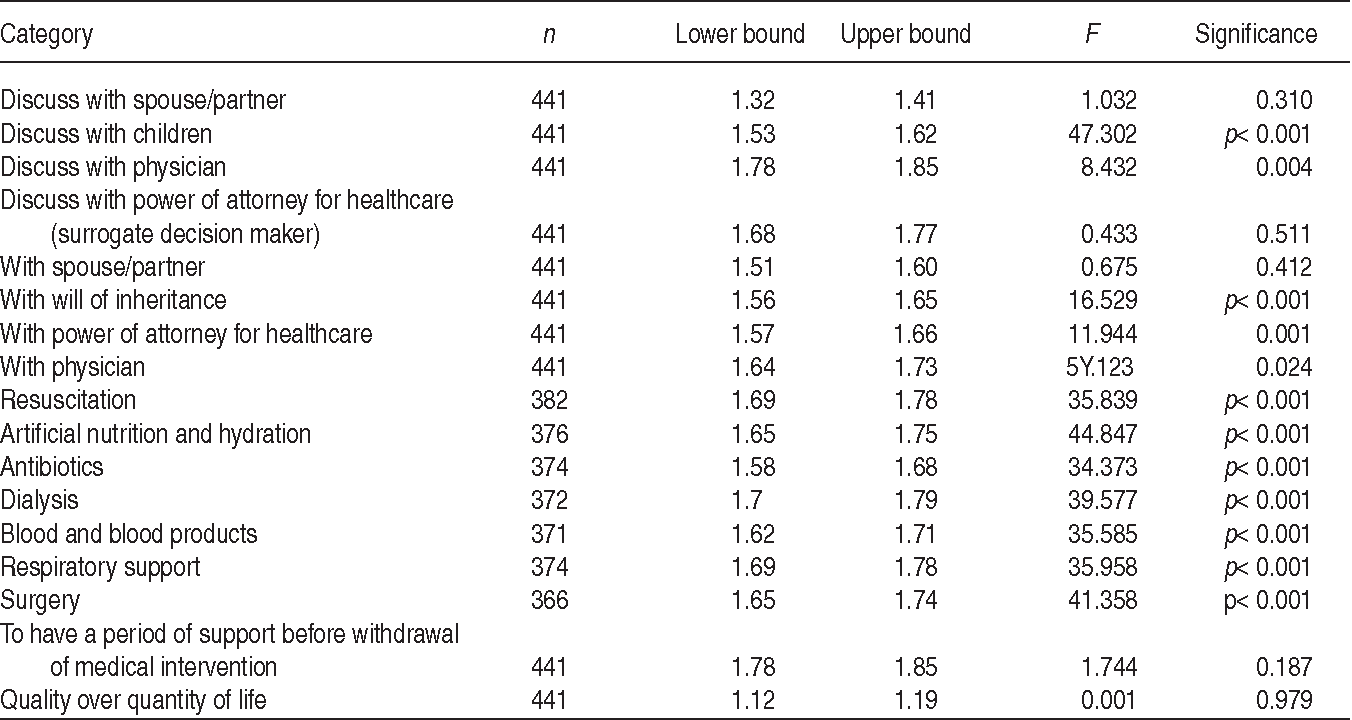 TABLE 3. One-way ANOVA results correlating age (>50 and <50) to response