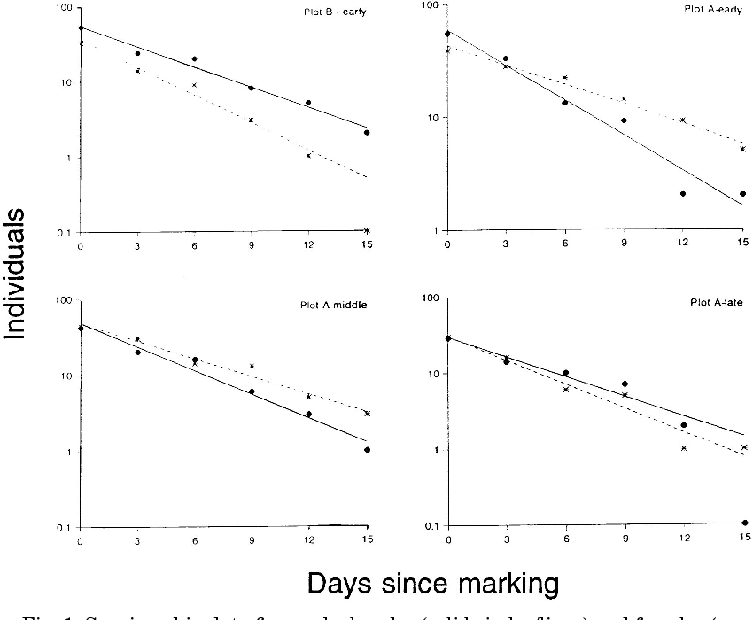 fig  1  survivorship data for marked males (solid circles/lines) and